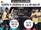 IPL में अनसोल्ड रहे कॉनवे ने 59 गेंदों पर 99 रन की पारी खेली, 14.25 करोड़ के मैक्सवेल सिर्फ 1 रन बना सके|क्रिकेट,Cricket - Dainik Bhaskar