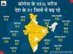 91 जिलों में कोरोना ने फिर पकड़ी रफ्तार; सबसे ज्यादा महाराष्ट्र के 34 जिले प्रभावित, यहां नए मरीजों की संख्या में जबर्दस्त बढ़ोतरी|देश,National - Money Bhaskar