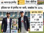 2 स्पिनर अश्विन-अक्षर के साथ उतर सकती है टीम इंडिया, पंड्या और बुमराह की वापसी भी संभव|क्रिकेट,Cricket - Dainik Bhaskar