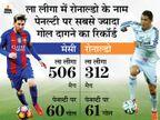 बार्सिलोना के लिए सबसे ज्यादा ला लीगा मैच खेले; पेनल्टी पर सबसे ज्यादा गोल का रिकॉर्ड तोड़ने से दो कदम दूर स्पोर्ट्स,Sports - Dainik Bhaskar