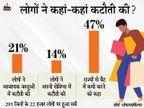 पेट्रोल-डीजल की बढ़ी कीमतों की भरपाई के लिए 51% लोगों ने अन्य खर्चों में कटौती की|बिजनेस,Business - Money Bhaskar
