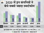 बिक्री में 14% गिरावट के बावजूद पिछले साल सैमसंग ने बेचे सबसे ज्यादा फोन, चौथी तिमाही में एपल टॉप पर रही|टेक & ऑटो,Tech & Auto - Dainik Bhaskar