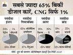 पिछले साल पुराने वाहनों में सबसे ज्यादा बिकी मारुति डिजायर और बजाज पल्सर, 36% कारें मेड इन इंडिया|टेक & ऑटो,Tech & Auto - Dainik Bhaskar