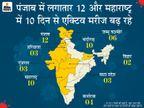 महाराष्ट्र के CM ने बुलाई इमरजेंसी मीटिंग; 5 राज्यों से उत्तराखंड आने वाले लोगों का होगा कोरोना टेस्ट|देश,National - Dainik Bhaskar