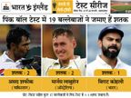 विराट बन सकते हैं पिंक बॉल टेस्ट में दो शतक जमाने वाले भारत के पहले और दुनिया के तीसरे बैट्समैन|क्रिकेट,Cricket - Dainik Bhaskar