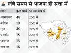 सभी 6 महानगर पालिका में भाजपा को बहुमत, 576 में से 401 सीटें जीतीं; कांग्रेस के खाते में 50 सीटें|देश,National - Dainik Bhaskar