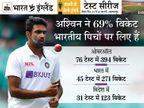 77वें टेस्ट में 400 विकेट पूरे करने का मौका, इनसे तेज सिर्फ मुथैया मुरलीधरन रहे हैं|क्रिकेट,Cricket - Dainik Bhaskar