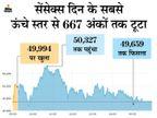 सेंसेक्स 7 अंकों की मामूली बढ़त के साथ 49,751 पर बंद, एक्सचेंज पर 54% शेयरों में रही बढ़त|बिजनेस,Business - Money Bhaskar