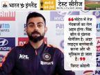 कोहली बोले- इंग्लिश टीम भी पिछले डे-नाइट टेस्ट में 58 रन पर ऑलआउट हुई थी, पुराना रिकॉर्ड मायने नहीं रखता|क्रिकेट,Cricket - Dainik Bhaskar