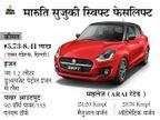 शुरुआती कीमत 5.73 लाख रुपए, 23.76Kmpl तक का माइलेज मिलेगा; जानिए क्या नया मिलेगा|टेक & ऑटो,Tech & Auto - Dainik Bhaskar