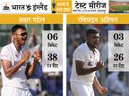 पहले दिन रोहित की फिफ्टी, भारत 99/3; अक्षर-अश्विन ने 9 विकेट लेकर इंग्लैंड को 112 रन पर समेटा|क्रिकेट,Cricket - Dainik Bhaskar