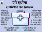 जयपुर-जोधपुर बनेंगे मेडिकल हब, कैंसर और वायरस जनित बीमारियों पर रिसर्च के लिए नए इंस्टीट्यूट|राजस्थान,Rajasthan - Dainik Bhaskar