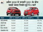 भारत से सबसे ज्यादा निर्यात हुई इकोस्पोर्ट, हुंडई ऑरा के निर्यात में 600 गुना की बढ़त|टेक & ऑटो,Tech & Auto - Dainik Bhaskar