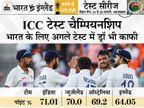 इंग्लैंड की उम्मीदें खत्म; अब सीरीज का आखिरी मैच जीतना या ड्रॉ कराना जरूरी|क्रिकेट,Cricket - Dainik Bhaskar