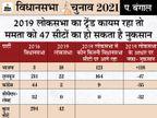 देश के चौथे बड़े राज्य में 70% से ज्यादा हिंदू आबादी; 100 सीटों पर मुसलमानों की अहम भूमिका, 46 सीटों पर 50% से ज्यादा हैं मुस्लिम|देश,National - Dainik Bhaskar