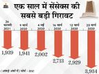 BSE सेंसेक्स 1939 अंक फिसलकर 49,099 पर बंद, निवेशकों को हर मिनट 1,450 करोड़ रु. का घाटा|बिजनेस,Business - Dainik Bhaskar