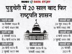 मोदी के प्रधानमंत्री रहते 10वीं बार राष्ट्रपति शासन लगा, इंदिरा गांधी के समय में सबसे ज्यादा 51 बार लगा था|एक्सप्लेनर,Explainer - Money Bhaskar