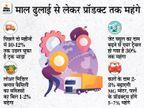 इंडिया इंक को दाम बढ़ाने पर मजबूर कर रहा महंगा ईंधन, कोविड के बाद से 30% से ज्यादा बढ़ा है फ्यूल प्राइस|बिजनेस,Business - Dainik Bhaskar