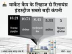 10 में से 9 सबसे बड़ी कंपनियों का मार्केट कैप 2.19 लाख करोड़ रुपए घटा, TCS सबसे आगे|बिजनेस,Business - Money Bhaskar