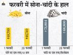 फरवरी में सोना 2 हजार तो चांदी 3 हजार सस्ती हुई, सोना 48,700 और चांदी 68,800 रु. पर आई|बिजनेस,Business - Money Bhaskar