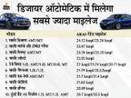 ये हैं 10 लाख रुपए से कम बजट की 10 सबसे ज्यादा माइलेज वाली कार, लिस्ट में देखें आपके लिए कौनसी बेहतर|टेक & ऑटो,Tech & Auto - Dainik Bhaskar