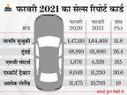 एमजी ने बिक्री में सालाना 215% की बढ़ोतरी दर्ज की, मारुति ने पिछले महीने बेचीं सबसे ज्यादा 1.64 लाख कारें|टेक & ऑटो,Tech & Auto - Dainik Bhaskar