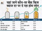 SBI 6.70% ब्याज पर दे रहा होम लोन, 31 मार्च तक अप्लाई करने पर नहीं देना होगी प्रोसेसिंग फीस|बिजनेस,Business - Money Bhaskar