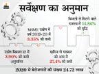कोरोनाकाल में प्रति व्यक्ति आमदनी 4 हजार 870 रुपए घटी, बेरोजगारों की संख्या 25 लाख तक पहुंची मध्य प्रदेश,Madhya Pradesh - Dainik Bhaskar