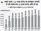 फरवरी में 1.13 लाख करोड़ रहा GST कलेक्शन, लगातार पांचवें महीने एक लाख करोड़ के पार|बिजनेस,Business - Money Bhaskar