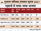 BJP की एकतरफा जीत, गोधरा की 8 सीटों पर लड़ने वाली ओवैसी की पार्टी 7 पर जीती; आप को गांवों में 46 सीटें|गुजरात,Gujarat - Dainik Bhaskar