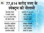 जियो ने सबसे ज्यादा 57,123 करोड़ रुपए खर्च किए, एयरटेल ने 355.45 MHz बैंड को 18699 करोड़ रुपए में खरीदा|बिजनेस,Business - Dainik Bhaskar