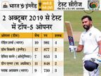 10 टेस्ट में ओपनिंग कर बनाए 981 रन, यह दुनिया में सबसे ज्यादा, 80% मैच भारत ने जीते क्रिकेट,Cricket - Dainik Bhaskar