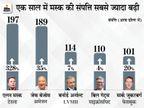 यूके-जर्मनी से ज्यादा अरबपति भारत में; एक साल में अंबानी की संपत्ति 24% बढ़ी, अडानी की दोगुनी हुई|बिजनेस,Business - Money Bhaskar