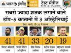 शतक जमाते ही कोहली दुनिया के सभी कप्तानों को पीछे छोड़ देंगे; अक्षर तोड़ सकते हैं हरभजन का रिकॉर्ड क्रिकेट,Cricket - Dainik Bhaskar