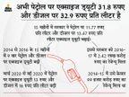 एक्साइज ड्यूटी में 8.5 रुपए प्रति लीटर की कमी हो सकती है, लेकिन इससे सरकार के रेवेन्यू टारगेट पर असर नहीं पड़ेगा|बिजनेस,Business - Dainik Bhaskar