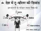 देश में हीरो के सबसे ज्यादा मॉडल बिक रहे; टॉप-10 में होंडा, बजाज, टीवीएस और रॉयल एनफील्ड की भी डिमांड|टेक & ऑटो,Tech & Auto - Dainik Bhaskar