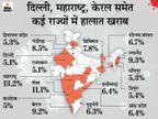 बीते 24 घंटे में महाराष्ट्र में 9855 नए संक्रमित मिले, यह आंकड़ा पिछले 136 दिन में सबसे ज्यादा|देश,National - Dainik Bhaskar