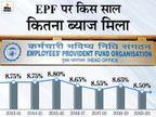 कल EPFO कर सकता है 2020-21 के लिए ब्याज दर की घोषणा, इस साल इसमें आ सकती है गिरावट|बिजनेस,Business - Money Bhaskar