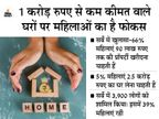 सर्वे में खुलासा - पुरुषों की तुलना में महिलाओं को ज्यादा पसंद रियल एस्टेट प्रॉपर्टी में निवेश बिजनेस,Business - Dainik Bhaskar