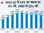 EPFO ने नहीं घटाई PF की ब्याज दरें, 2020-21 में भी प्रोविडेंट फंड पर मिलता रहेगा 8.5% ब्याज|बिजनेस,Business - Dainik Bhaskar