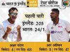 पहले दिन इंग्लैंड के 10 में से 8 विकेट स्पिनर्स ने लिए, 205 रन पर समेटा; भारतीय टीम 181 रन से पीछे|क्रिकेट,Cricket - Dainik Bhaskar