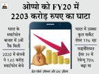 कंपनी का FY20 में कुल घाटा बढ़कर 2,203 करोड़ रुपए हुआ, भारत में मार्केट शेयर 11% रहा|टेक & ऑटो,Tech & Auto - Dainik Bhaskar
