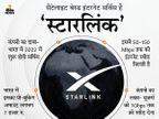इंदौर में एलन मस्क की स्पेसएक्स स्टारलिंक इंटरनेट सर्विस की प्री बुकिंग शुरू; अभी 50 से 150 एमबीपीएस स्पीड मिलेगी|इंदौर,Indore - Money Bhaskar