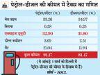 एक्साइज ड्यूटी घटाने को लेकर केंद्र कर सकती है फैसला, दिल्ली में 80 रुपए प्रति लीटर का हो सकता है पेट्रोल|बिजनेस,Business - Dainik Bhaskar