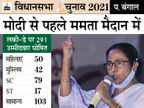 ममता ने 50 महिलाओं और 42 मुस्लिम चेहरों को मौका दिया, खुद भवानीपुर की जगह नंदीग्राम से चुनाव लड़ेंगी|देश,National - Dainik Bhaskar