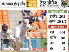 टीम इंडिया को इंग्लैंड पर 89 रन की बढ़त, पंत ने 17 पारी के बाद करियर की तीसरी टेस्ट सेंचुरी लगाई|क्रिकेट,Cricket - Dainik Bhaskar