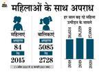 दुष्कर्म के 4,743 मामलों में सिर्फ 64 पर दोष सिद्ध हुए, अपहरण के 5,169 मामलों में 13 आरोपियों पर ही दोष साबित हो पाया|मध्य प्रदेश,Madhya Pradesh - Dainik Bhaskar