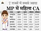 सबसे ज्यादा रुचि एजुकेशन में, सबसे कम वकालत में; डॉक्टर से ज्यादा महिलाओं की भागीदारी अब चार्टर्ड अकाउंटेंसी में मध्य प्रदेश,Madhya Pradesh - Dainik Bhaskar