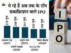 MTAR का नाम 200 गुना सब्सक्राइब होने वाले IPO में जुड़ा, ग्रे मार्केट में 85% महंगा बिक रहे शेयर की लिस्टिंग पर होगी नजर|बिजनेस,Business - Dainik Bhaskar