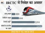 लिस्टिंग प्राइस से तीन गुना बढ़ा IRCTC का स्टॉक, आगे भी 40% बढ़त की उम्मीद|बिजनेस,Business - Money Bhaskar